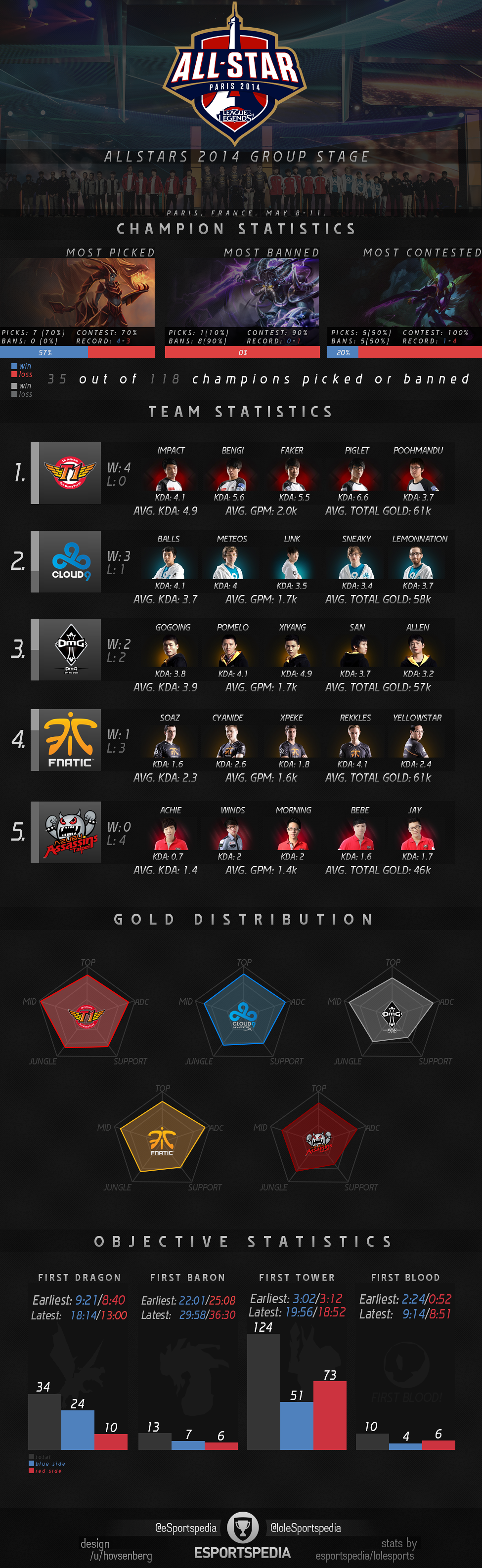 ASParis2014GroupStageInfograph.png