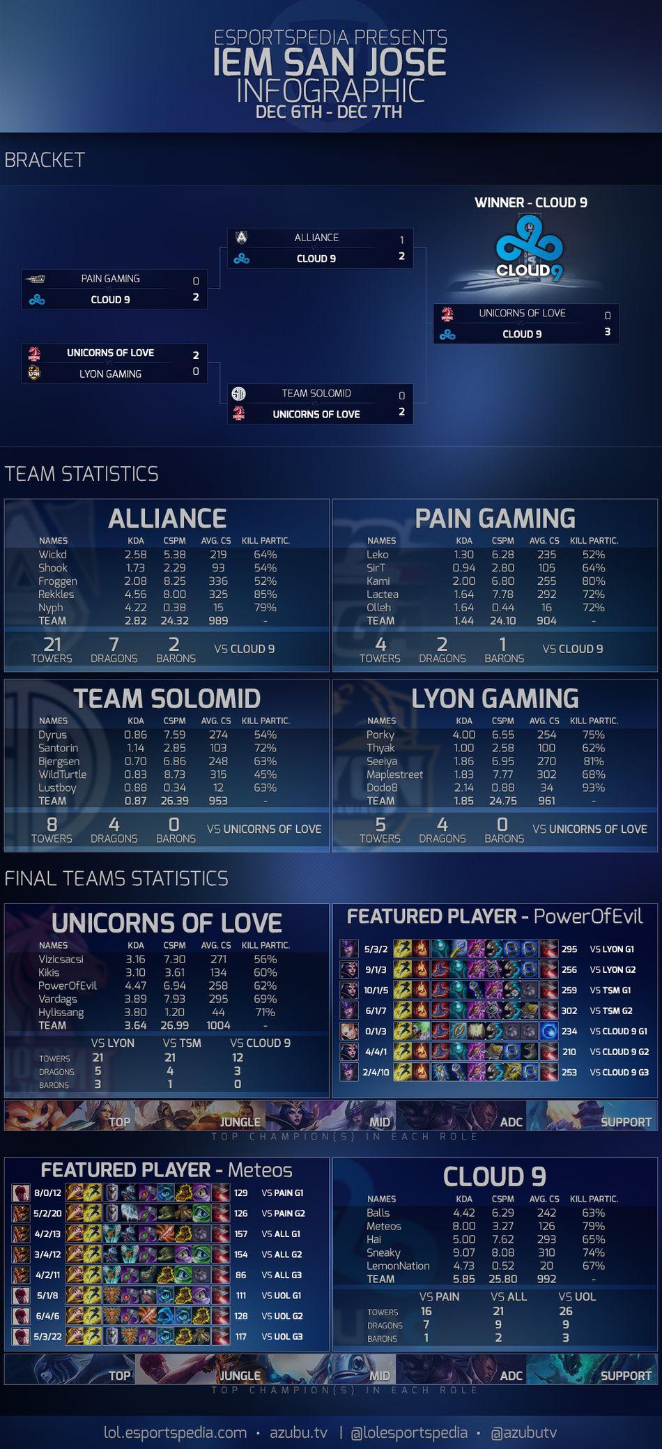 IEM Season IX - San Jose Infograph v2.jpg