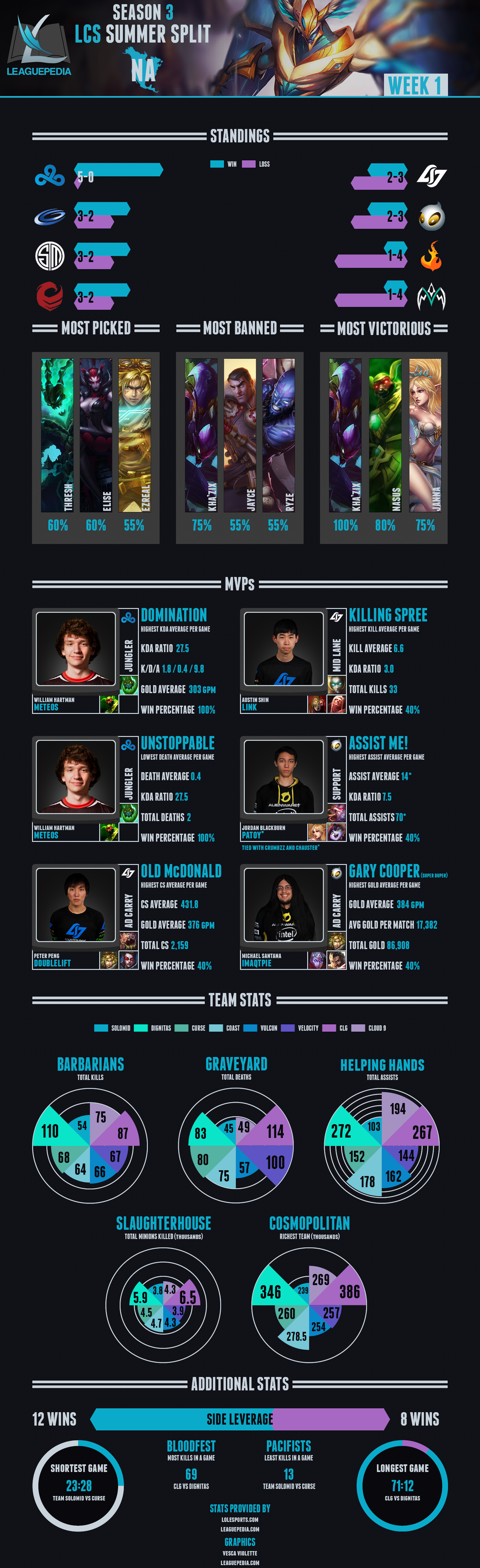 NA LCS - S3W1 - Infographic.png