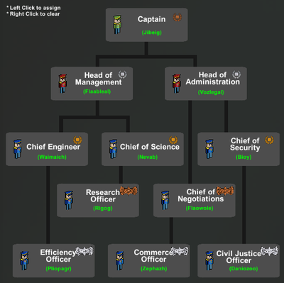 OfficerTree.png
