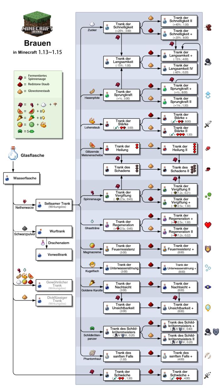 Minecraft Kartentisch Rezept.Brauen Das Offizielle Minecraft Wiki