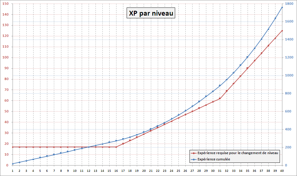 Graph montée exp.png