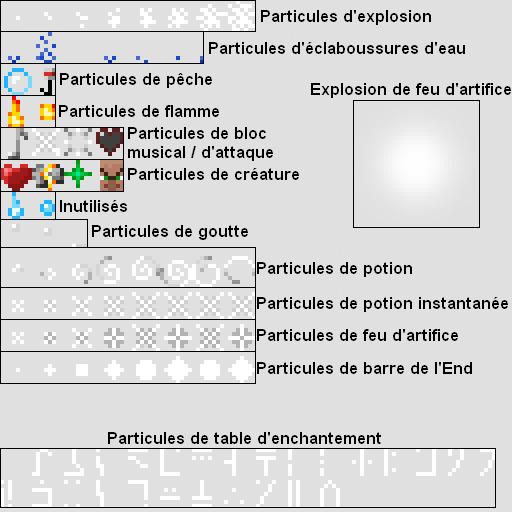 Une image de particles.png avec le but de chaque texture de particule.