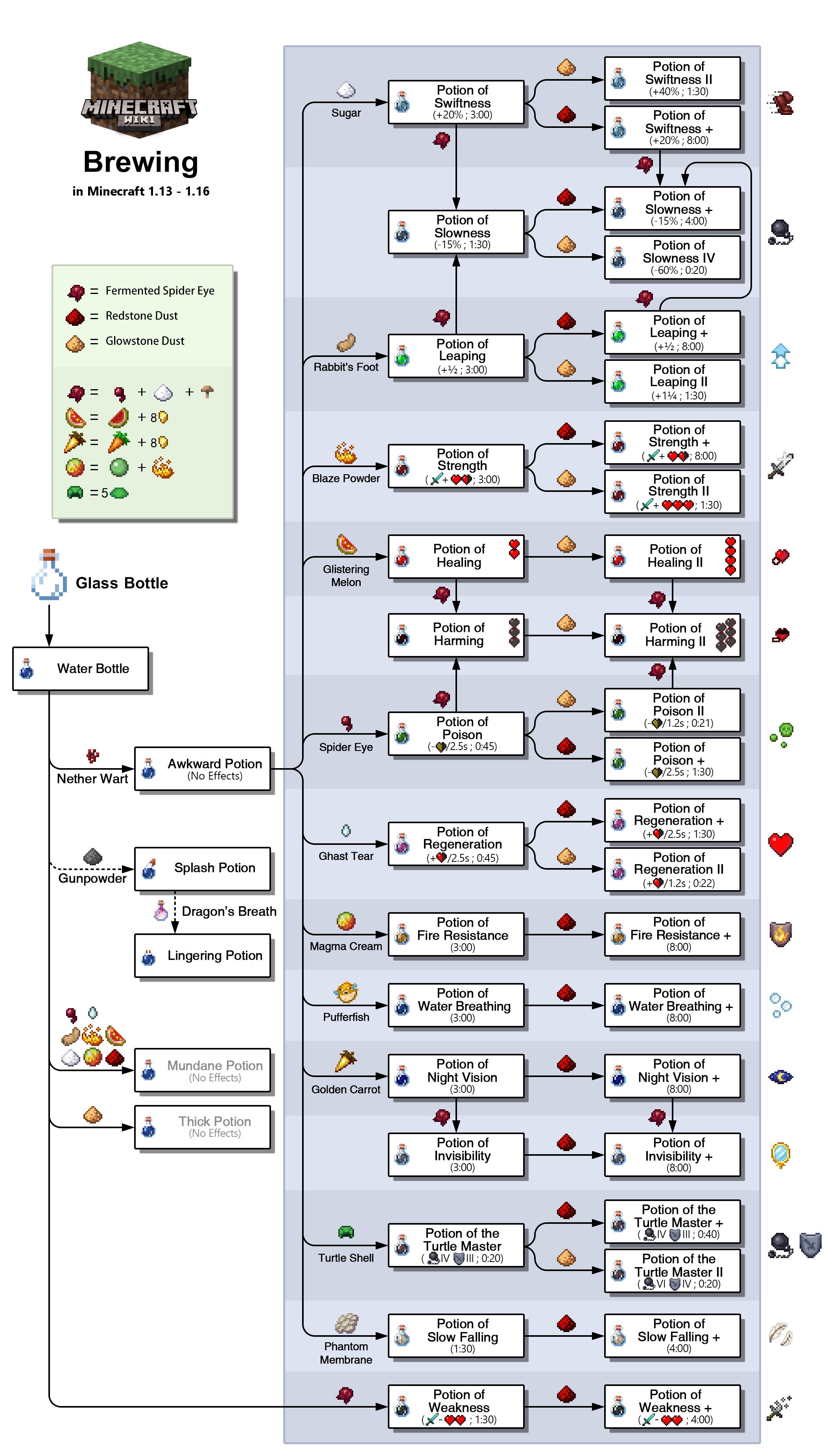 Brewing in Mincraft 1.13 -1.16