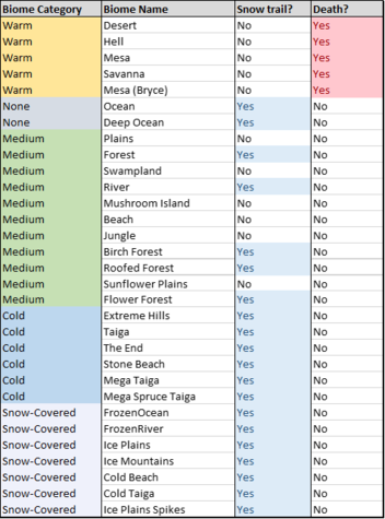 Chart for Golem Snow-able locations