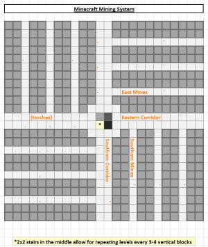 Tutorialsmining Official Minecraft Wiki