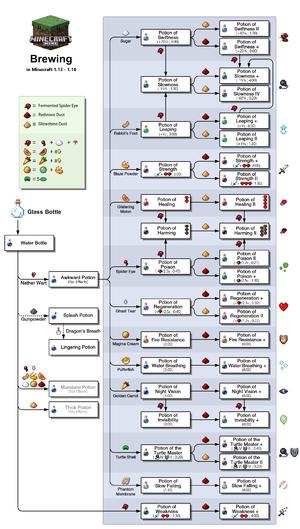 how to make custom potions