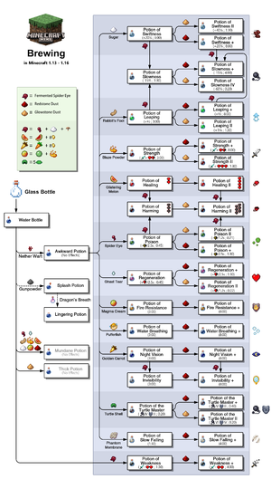 Potion Brewing Chart Most Efficient Recipes Excludes Splash And Lingering Potions