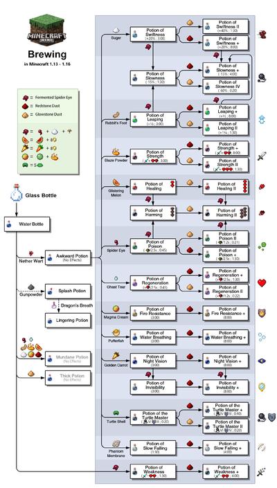 Brewing \u2013 Official Minecraft Wiki