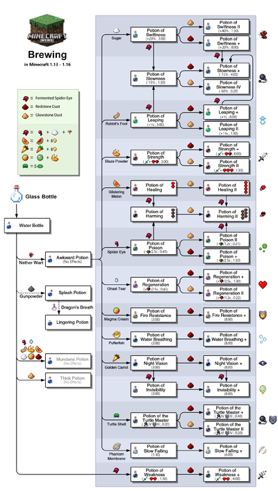 Potion Brewing Chart Most Efficient Recipes Excludes Splash Potions