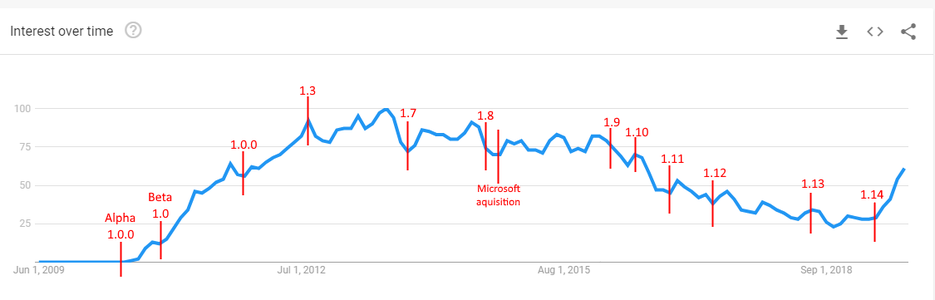 Minecraft versions on Google trends.png