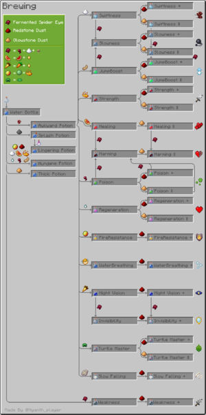 all the potions in minecraft