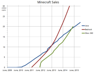 Minecraft – Official Minecraft Wiki