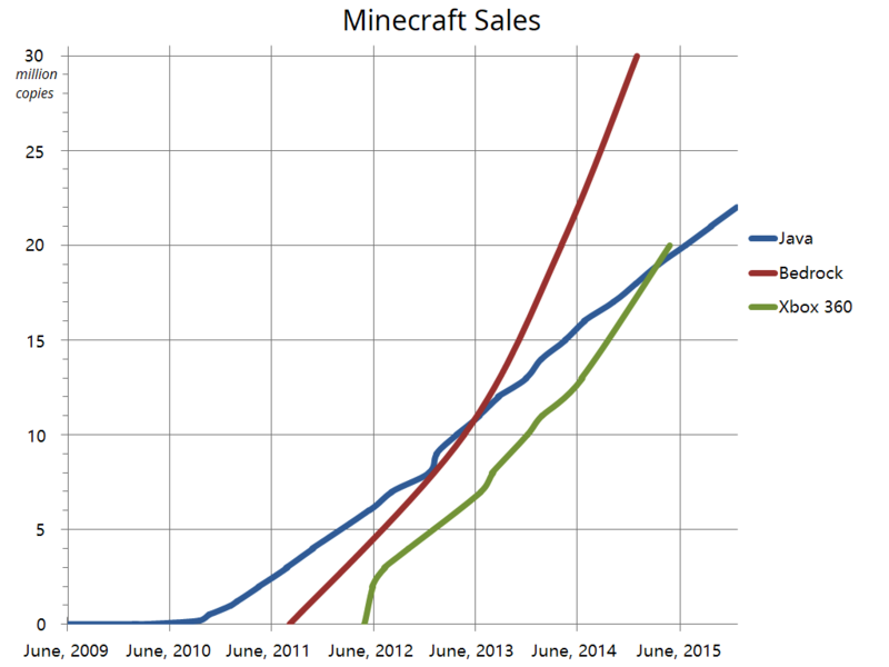 File:Minecraft Sales Data.png