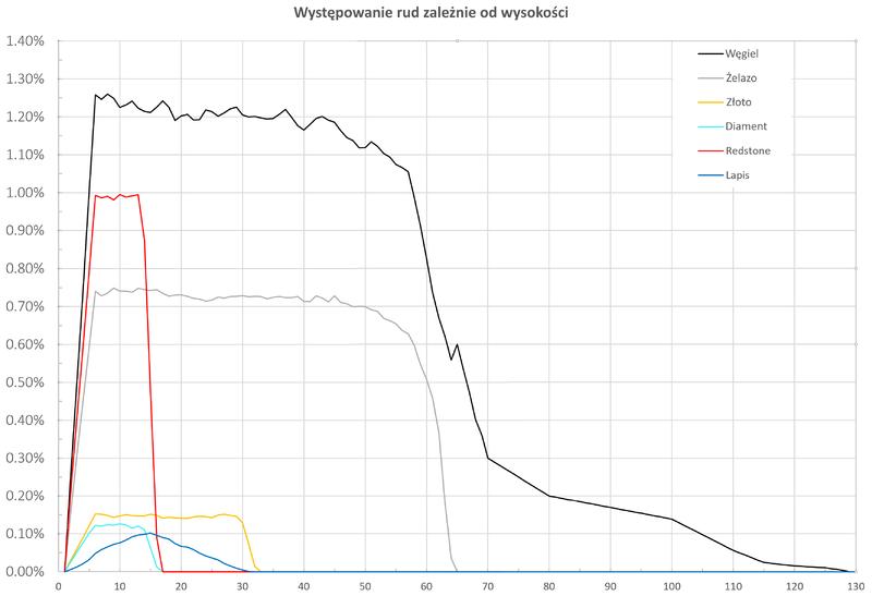 Plik:Procent występowania rud na wysokości.png