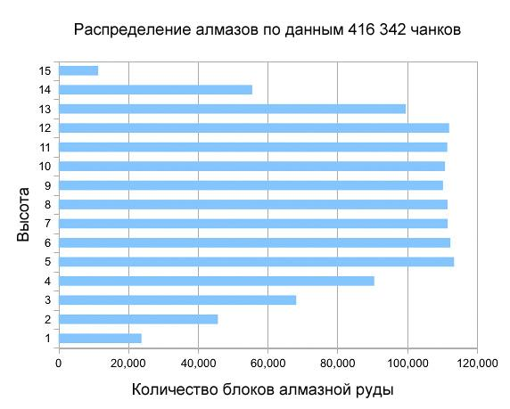 Алмазная руда статистика.jpg