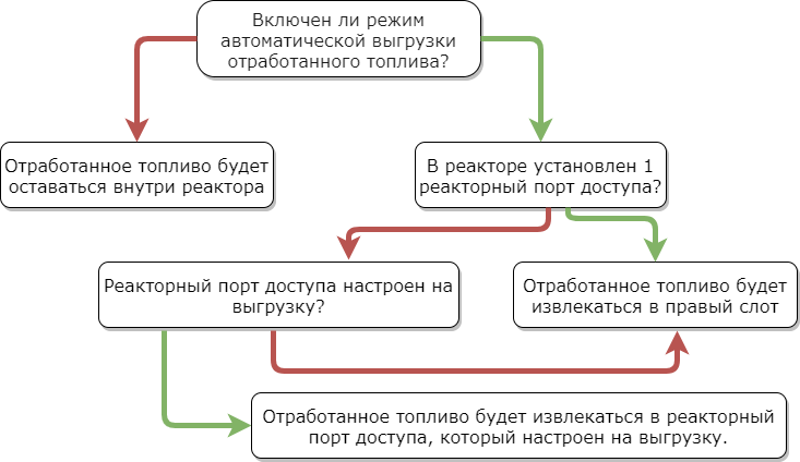 Механика работы выгрузки.png