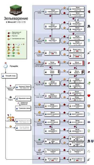 Система варки зелий для версии 1.13