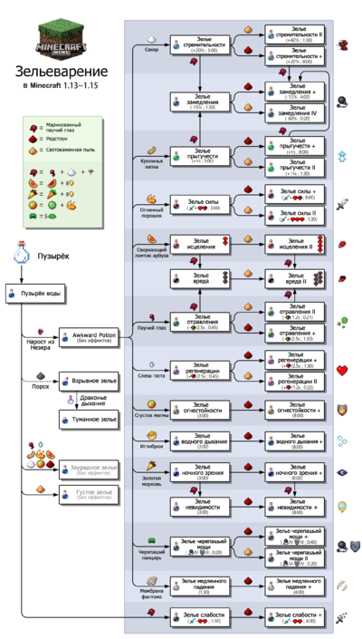 алхимия в майнкрафте рецепты