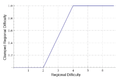 Regional difficulty to Clamped regional difficulty.png