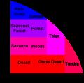 BiomesGraph.png