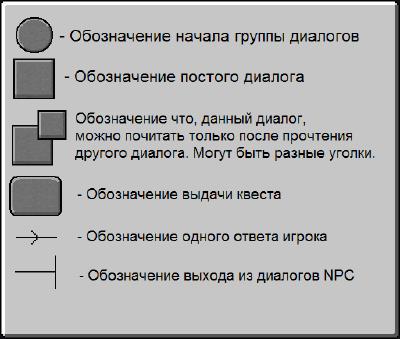 Пример Диалог Шаблон.png