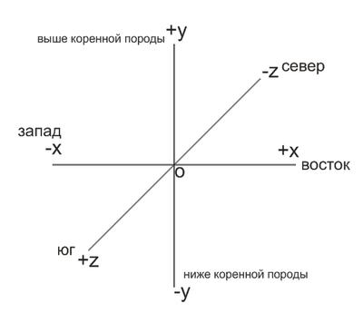 Тривимірна система координат.png