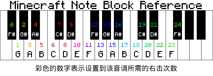 Noteblock reference.png