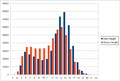 Chorus Flower Height Distribution.png