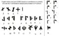 Phyrexian transliteration key.png