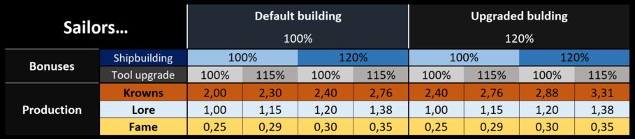 Defaultsailorprod.png