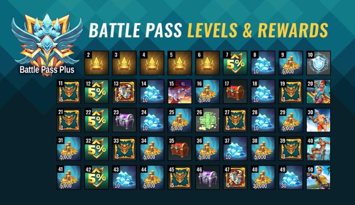 Battle Pass 7 Item Overview Battle Pass Plus.png