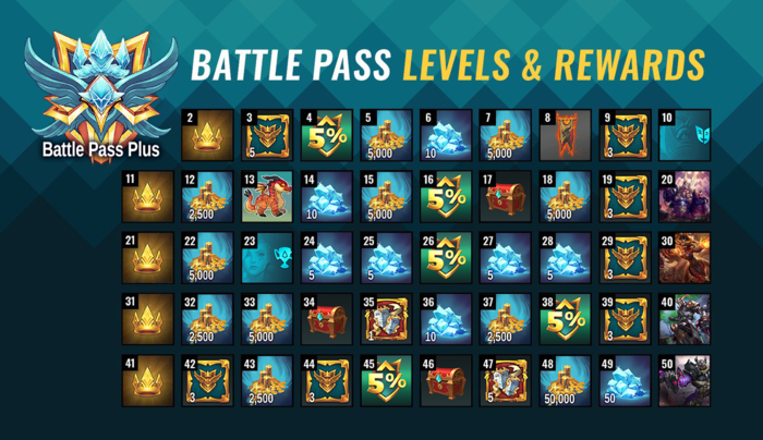 Battle Pass 6 Item Overview Battle Pass Plus.png