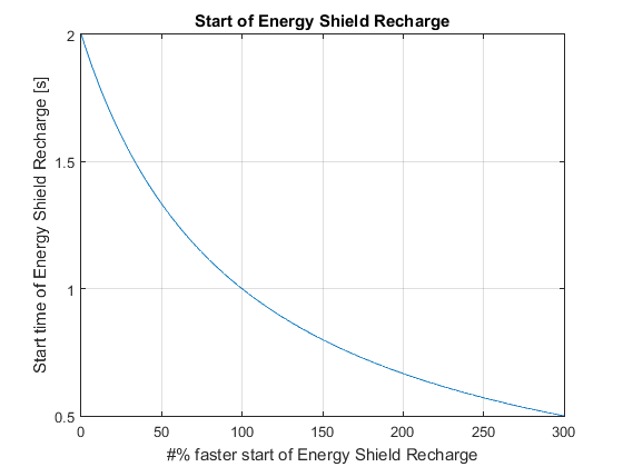 Energy shield - Official Path of Exile Wiki
