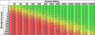 Evade chance as a function of Evasion Rating and Attacker Accuracy.  Monsters at level 84 (Tier 16 Maps) have been highlighted.
