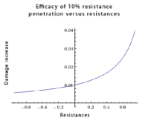 Resistance penetration - Official Path of Exile Wiki