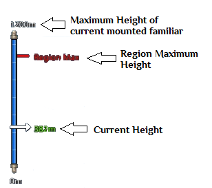 Flying tutorial Height bar normal.png