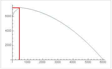 AMP Money Distribution Curve Example.JPG