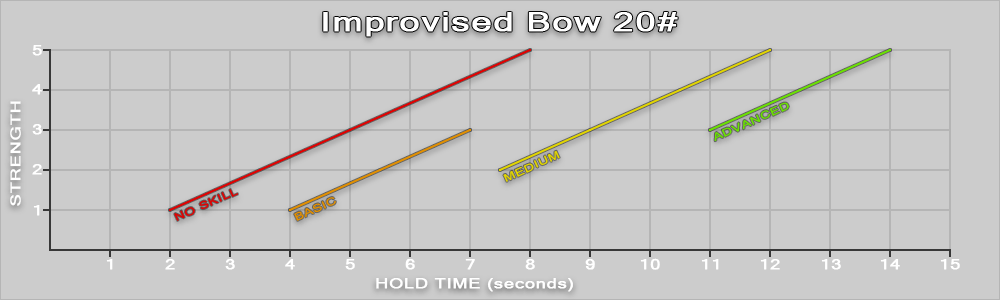 Full draw hold time per archery skill level, dependent on strength
