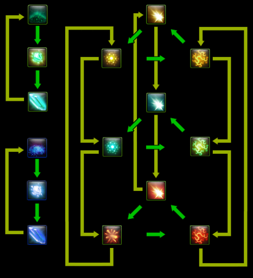 Runecrafting material transformation.png
