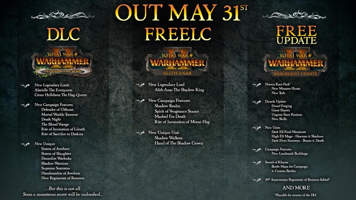 Resurgent Update - Total War: WARHAMMER Wiki