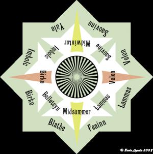 Una versione del calendario elfico che mostra le festività e i savaed. Da leggere in senso orario