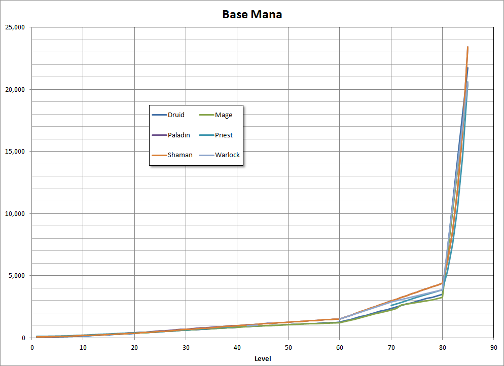 Base mana versus the level. Graph has 6 lines, each indicating a certain class.