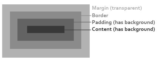CSS Example - Margin Border Padding.png